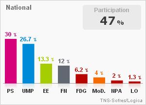 Résultats du 1er tour des élections régionales 2010 - LeMonde.fr