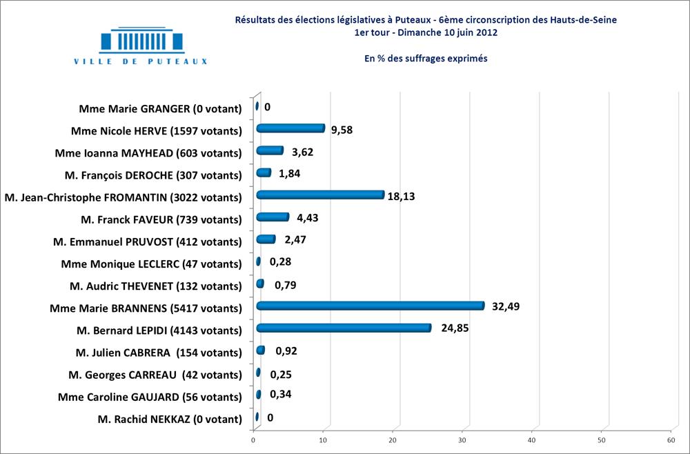 Résultats Législatives Puteaux 2012