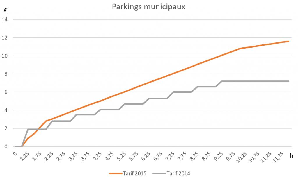 Tarifs des parkings municipaux 2015 à Puteaux
