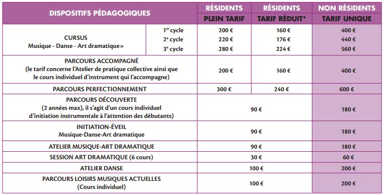 Tarifs du Conservatoire de Puteaux 2015 (Guide de pré-inscription)