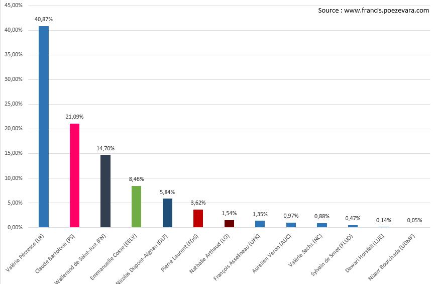 Résultats premier tour régionales 2015 Puteaux