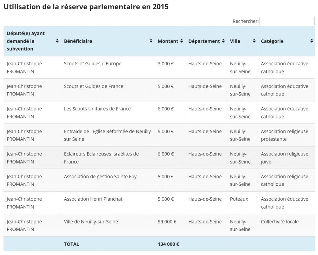 Réserve parlementaire de JC Fromantin - 2015