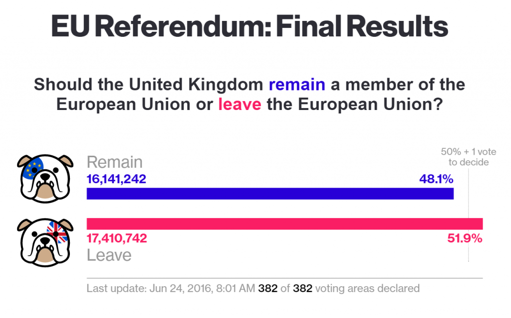 Résultat Brexit