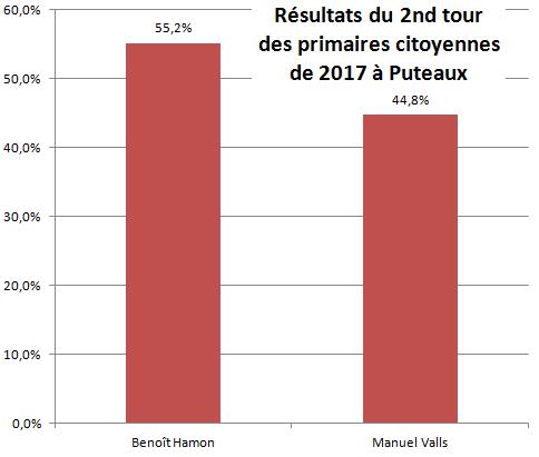 Résultats second tour primaire 2017 Puteaux