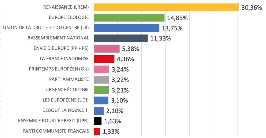 Résultats des élections européennes 2019 à Puteaux